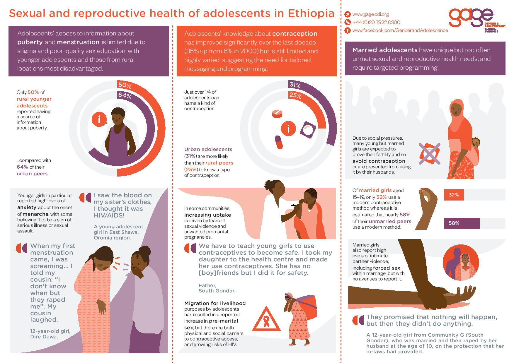 Sexual and reproductive health of adolescents in Ethiopia